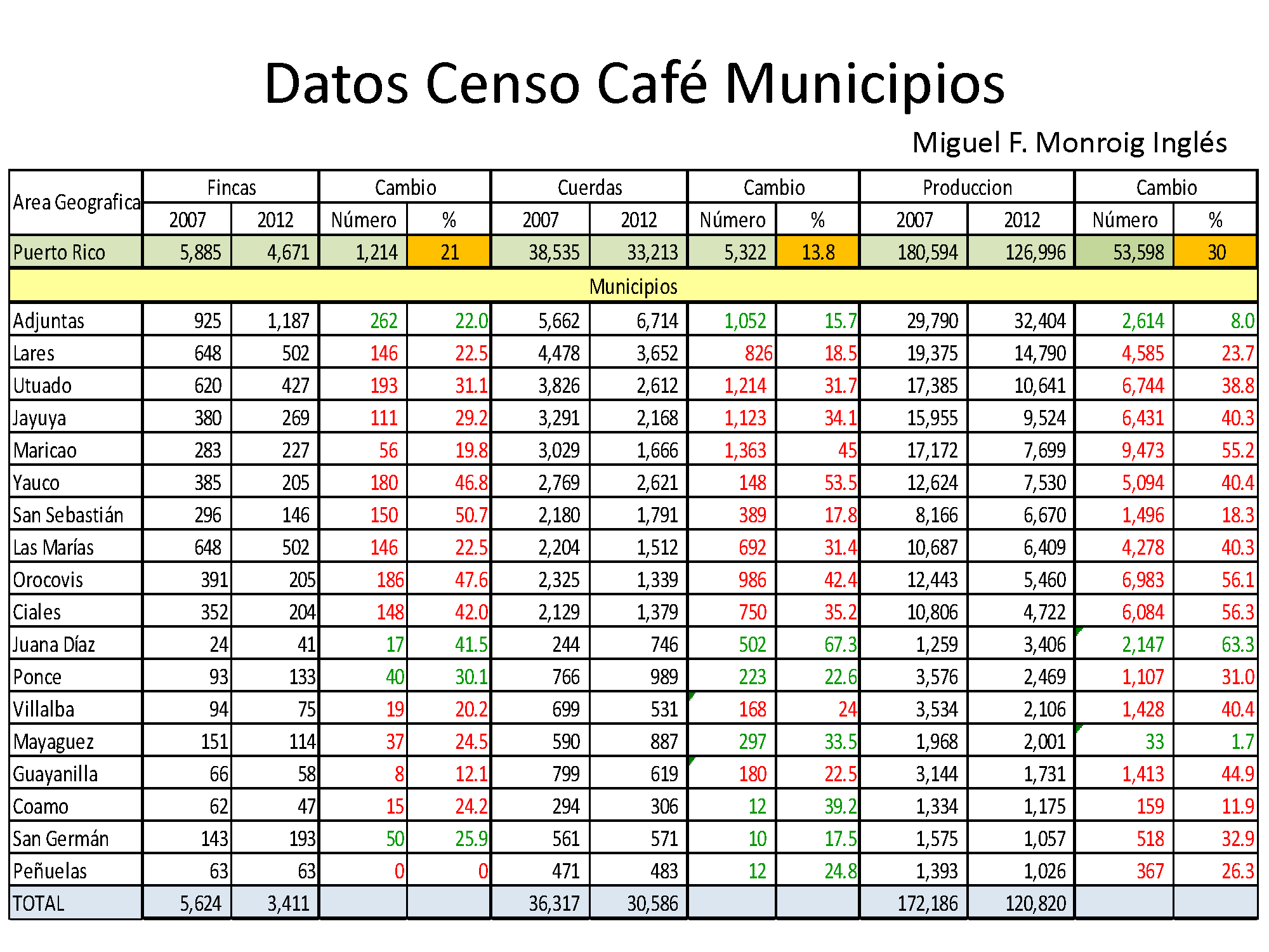 Datos Censo Federal Agricola Cafe 2012